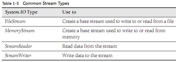 Save MemoryStream